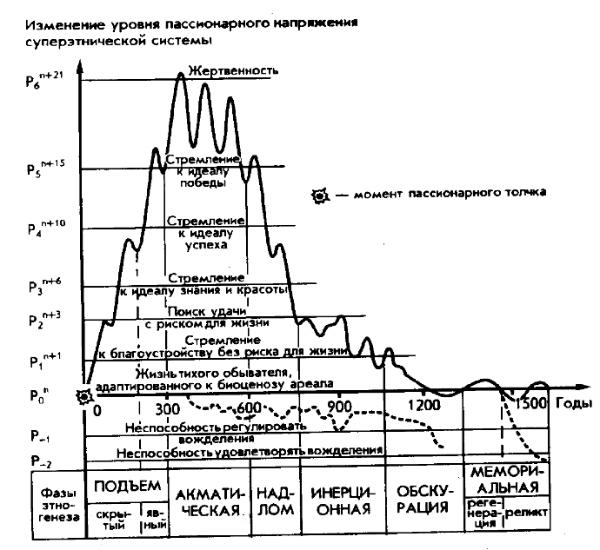 Пассионарная теория этногенеза
