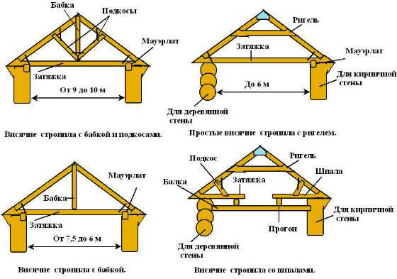 устройство-деревянной-стропильной-системы