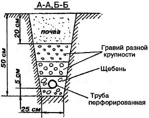 схема-дренажа