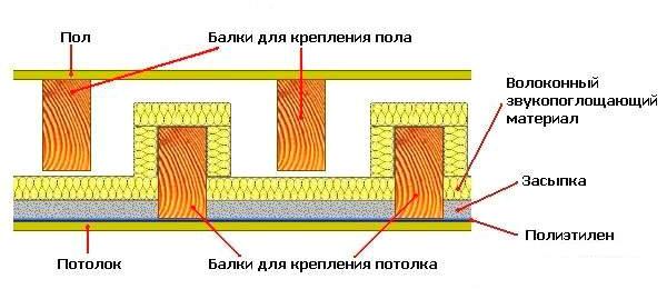 Как-сделать-межэтажное-деревянное-перекрытие
