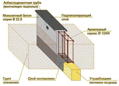 технология-строительства-фундамента